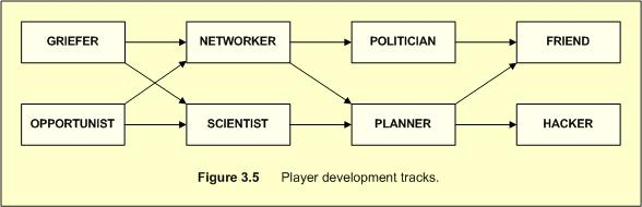 Bartle player lifecycle picture