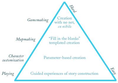 Raph's user content pyramid