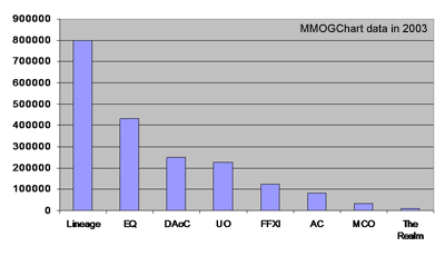 The population of the most popular Massively Multiplayer Online Games (MMOG) in 2003.
